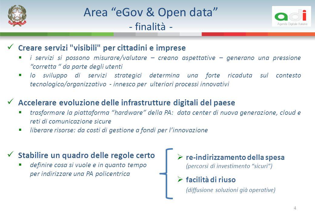 Area eGov & Open data - finalità - Creare servizi