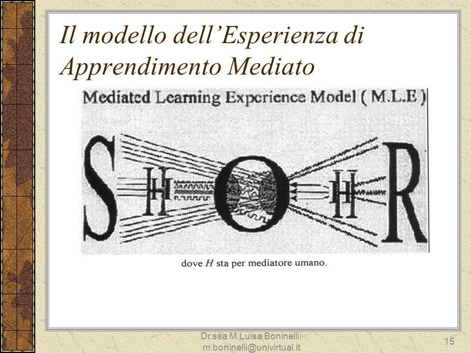 Il modello dellEsperienza di Apprendimento Mediato 15 Dr.ssa M.Luisa Boninelli: m.boninelli@univirtual.it