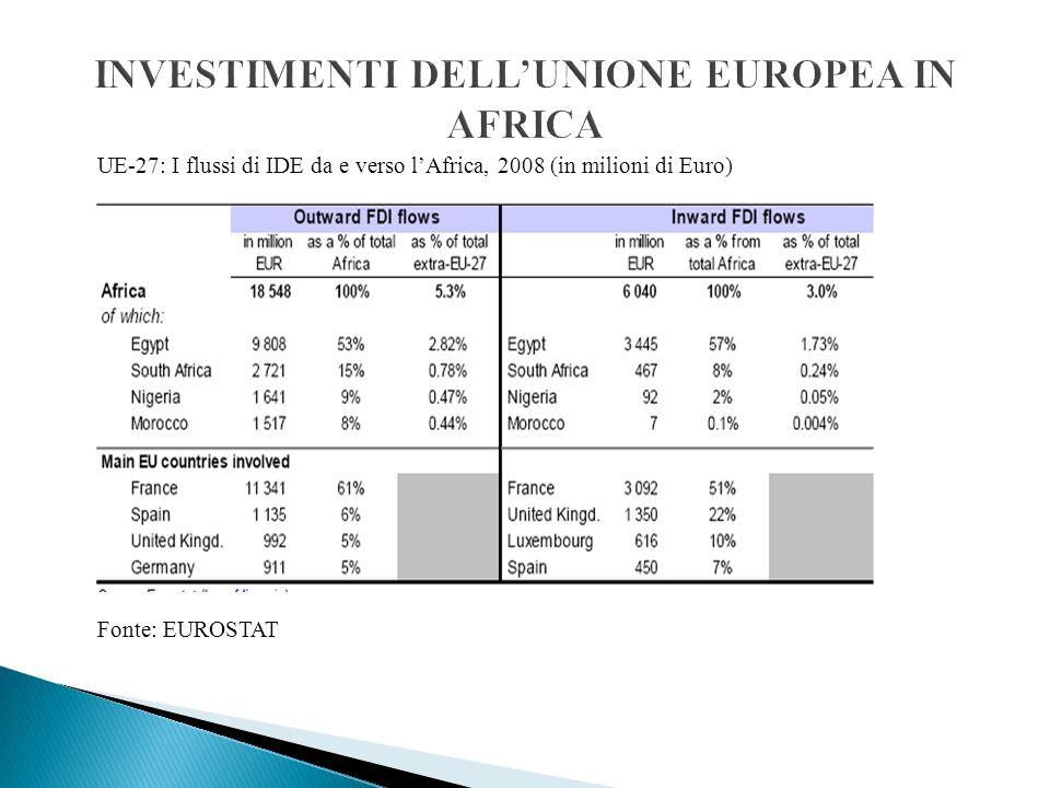 UE-27: I flussi di IDE da e verso lAfrica, 2008 (in milioni di Euro) Fonte: EUROSTAT