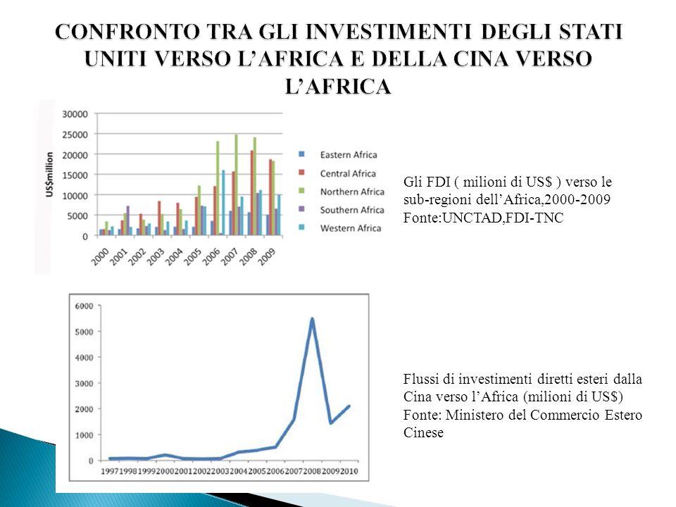 Gli FDI ( milioni di US$ ) verso le sub-regioni dellAfrica,2000-2009 Fonte:UNCTAD,FDI-TNC Flussi di investimenti diretti esteri dalla Cina verso lAfri