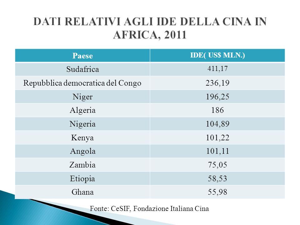 Paese IDE( US$ MLN.) Sudafrica 411,17 Repubblica democratica del Congo236,19 Niger196,25 Algeria186 Nigeria104,89 Kenya101,22 Angola101,11 Zambia75,05