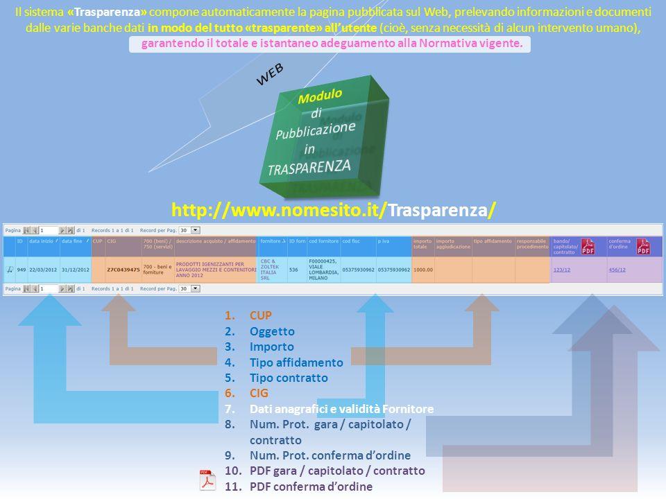 http://www.nomesito.it/Trasparenza/ 1.CUP 2.Oggetto 3.Importo 4.Tipo affidamento 5.Tipo contratto 6.CIG 7.Dati anagrafici e validità Fornitore 8.Num.