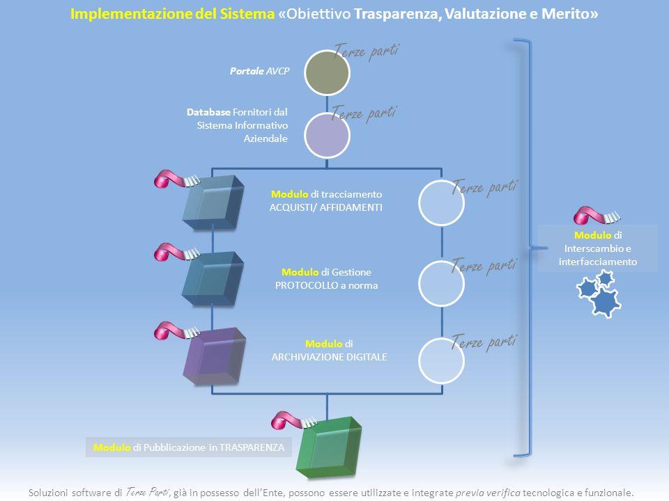 Implementazione del Sistema «Obiettivo Trasparenza, Valutazione e Merito» Portale AVCP Modulo di tracciamento ACQUISTI/ AFFIDAMENTI Database Fornitori dal Sistema Informativo Aziendale Modulo di Gestione PROTOCOLLO a norma Modulo di Pubblicazione in TRASPARENZA Modulo di ARCHIVIAZIONE DIGITALE Modulo di Interscambio e interfacciamento Terze parti Soluzioni software di Terze Parti, già in possesso dellEnte, possono essere utilizzate e integrate previa verifica tecnologica e funzionale.