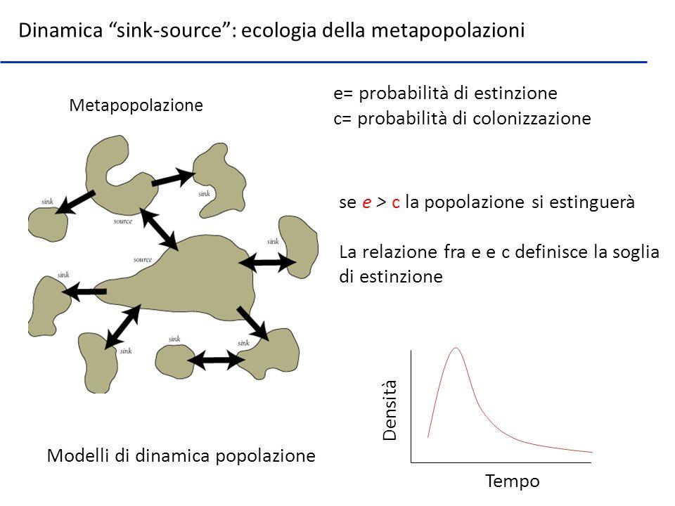 Dinamica sink-source: ecologia della metapopolazioni Metapopolazione e= probabilità di estinzione c= probabilità di colonizzazione se e > c la popolaz