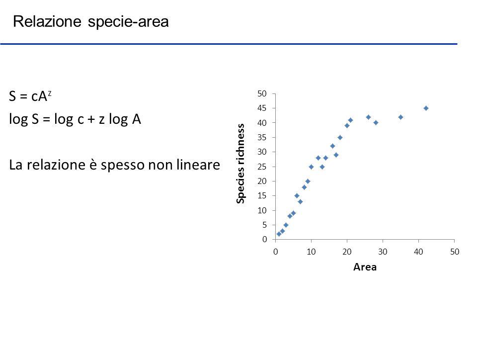 Relazione specie-area S = cA z log S = log c + z log A La relazione è spesso non lineare