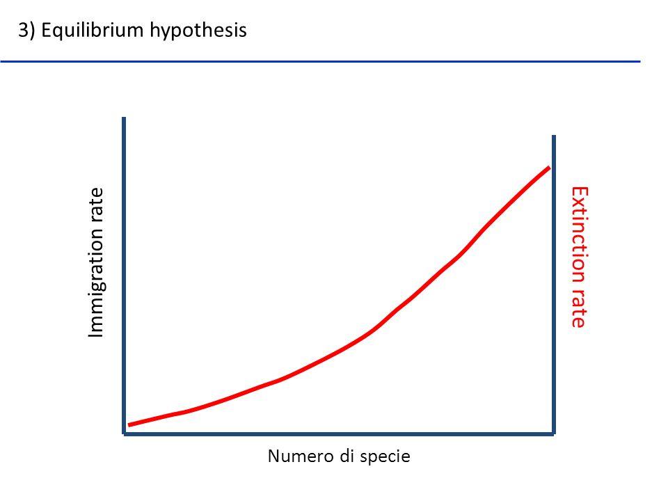 Numero di specie Immigration rate 3) Equilibrium hypothesis Extinction rate