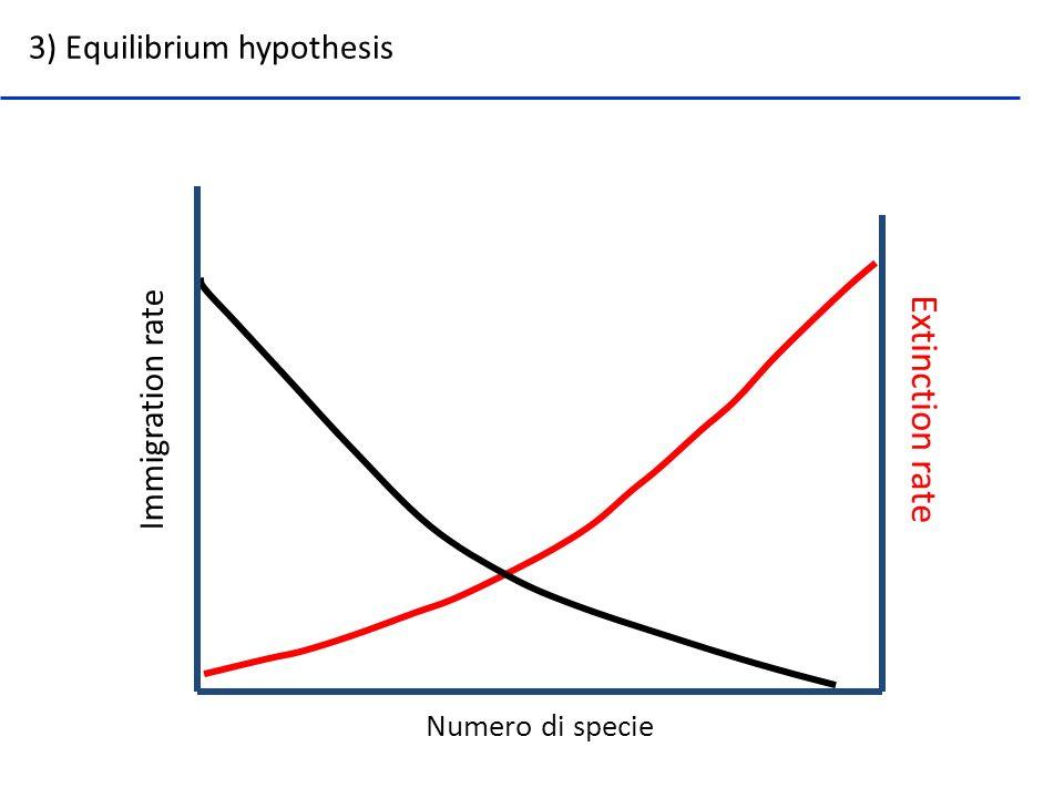 Numero di specie Extinction rate Immigration rate 3) Equilibrium hypothesis