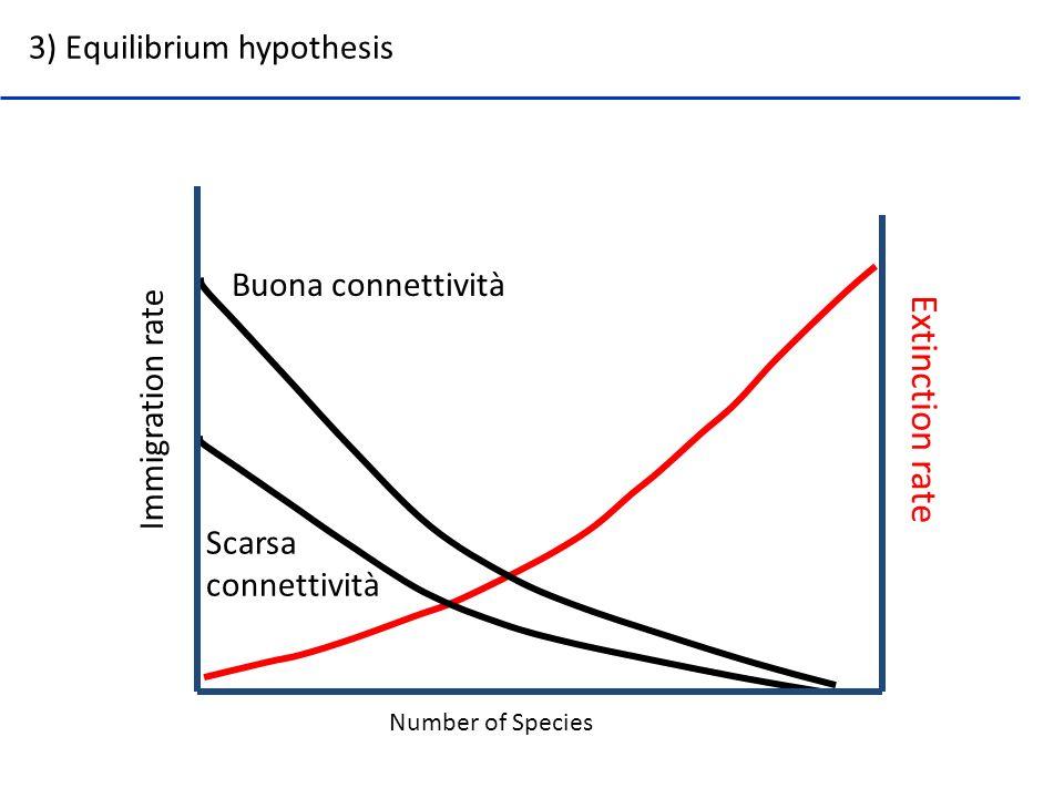 Number of Species Buona connettività Extinction rate Immigration rate 3) Equilibrium hypothesis Scarsa connettività