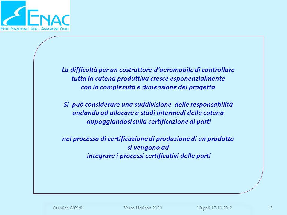 Carmine Cifaldi Verso Horizon 2020 Napoli 17.10.201215 La difficoltà per un costruttore daeromobile di controllare tutta la catena produttiva cresce e