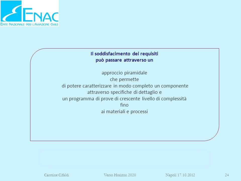Carmine Cifaldi Verso Horizon 2020 Napoli 17.10.201224 Il soddisfacimento dei requisiti può passare attraverso un approccio piramidale che permette di