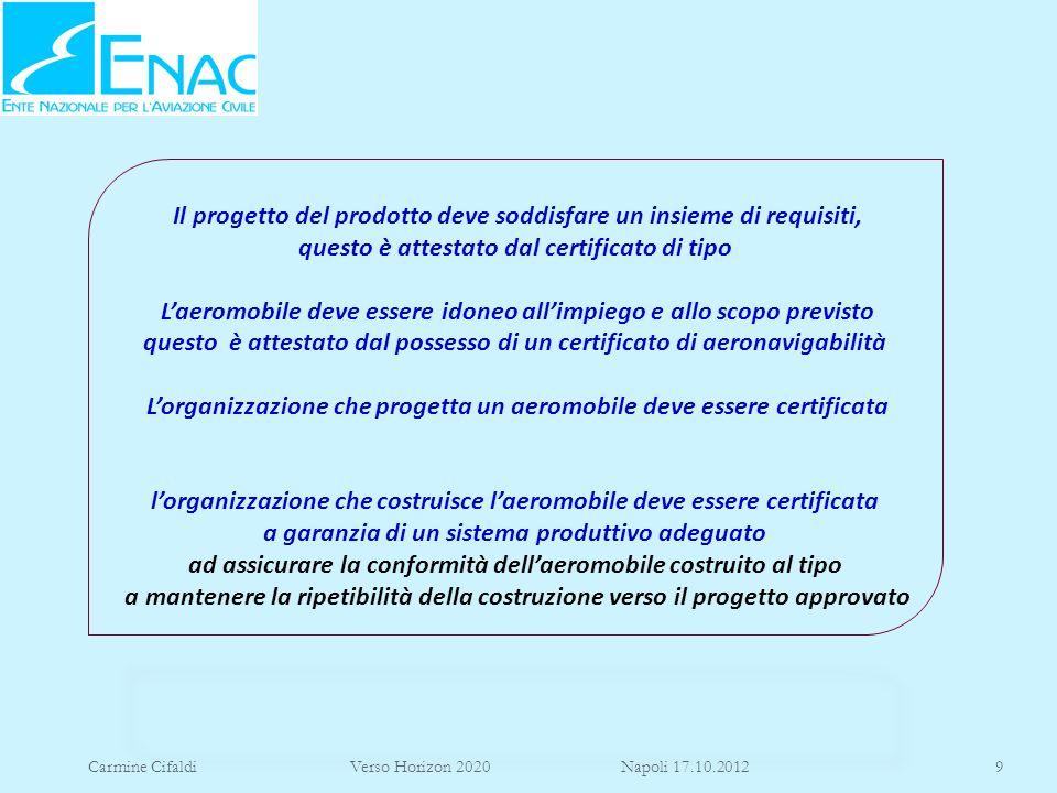 Carmine Cifaldi Verso Horizon 2020 Napoli 17.10.20129 Il progetto del prodotto deve soddisfare un insieme di requisiti, questo è attestato dal certifi