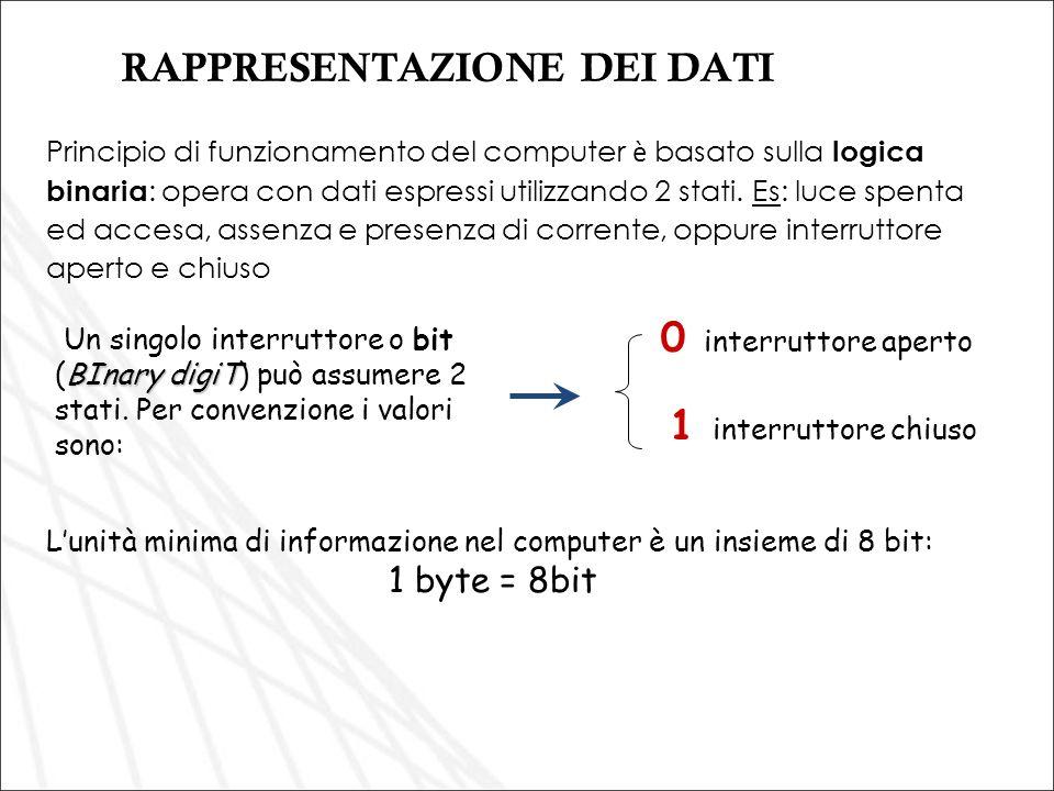 RAPPRESENTAZIONE DEI DATI Principio di funzionamento del computer è basato sulla logica binaria : opera con dati espressi utilizzando 2 stati. Es: luc