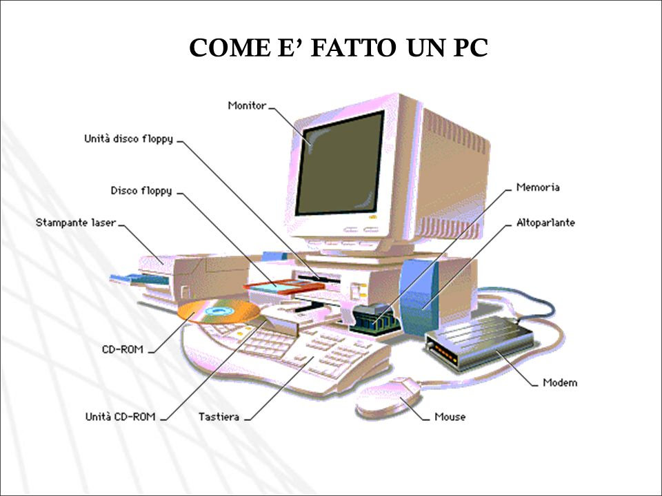 COME E FATTO UN PC