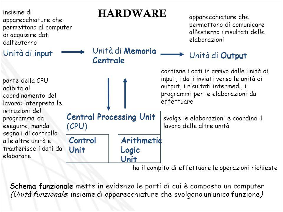 HARDWARE Schema funzionale mette in evidenza le parti di cui è composto un computer (Unità funzionale: insieme di apparecchiature che svolgono ununica