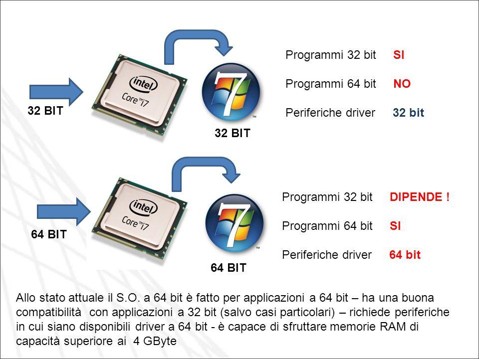 32 BIT 64 BIT 32 BIT 64 BIT Programmi 32 bit SI Programmi 64 bit NO Periferiche driver 32 bit Programmi 32 bit DIPENDE ! Programmi 64 bit SI Periferic