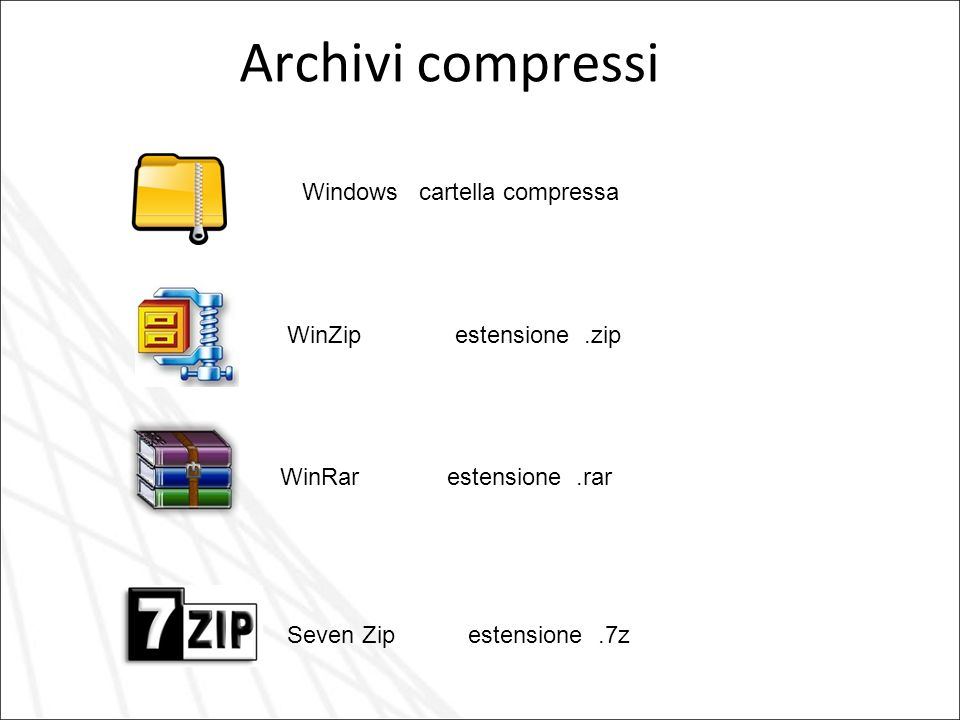 Archivi compressi WinZip estensione.zip WinRar estensione.rar Seven Zip estensione.7z Windows cartella compressa