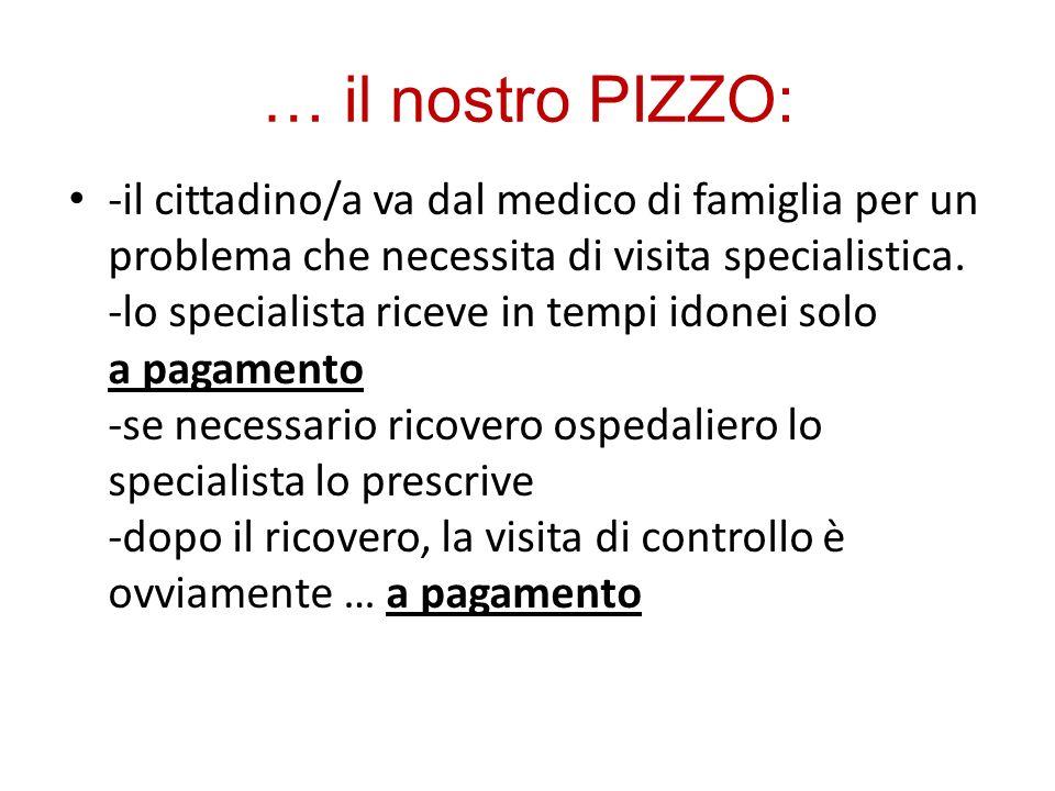 … il nostro PIZZO: -il cittadino/a va dal medico di famiglia per un problema che necessita di visita specialistica.
