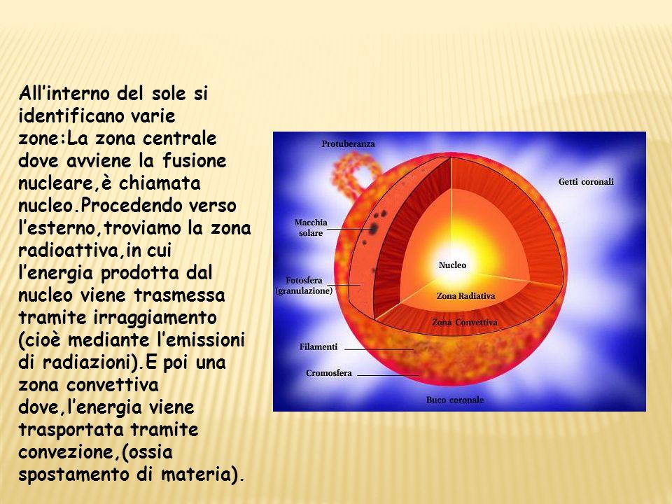 Allinterno del sole si identificano varie zone:La zona centrale dove avviene la fusione nucleare,è chiamata nucleo.Procedendo verso lesterno,troviamo la zona radioattiva,in cui lenergia prodotta dal nucleo viene trasmessa tramite irraggiamento (cioè mediante lemissioni di radiazioni).E poi una zona convettiva dove,lenergia viene trasportata tramite convezione,(ossia spostamento di materia).