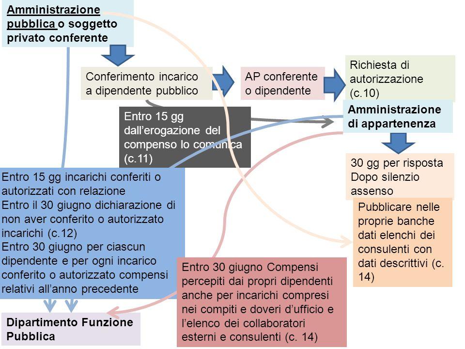 Legge 190/2012 comma 51 Introduzione dellart.54 bis nel d.lgs 165/2001 anche disciplinari D.p.r.