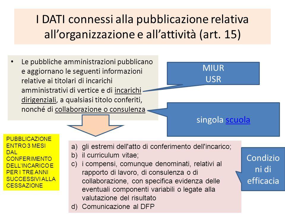 Obblighi di pubblicazione dei dati relativi agli incarichi conferiti ai dipendenti pubblici (art.