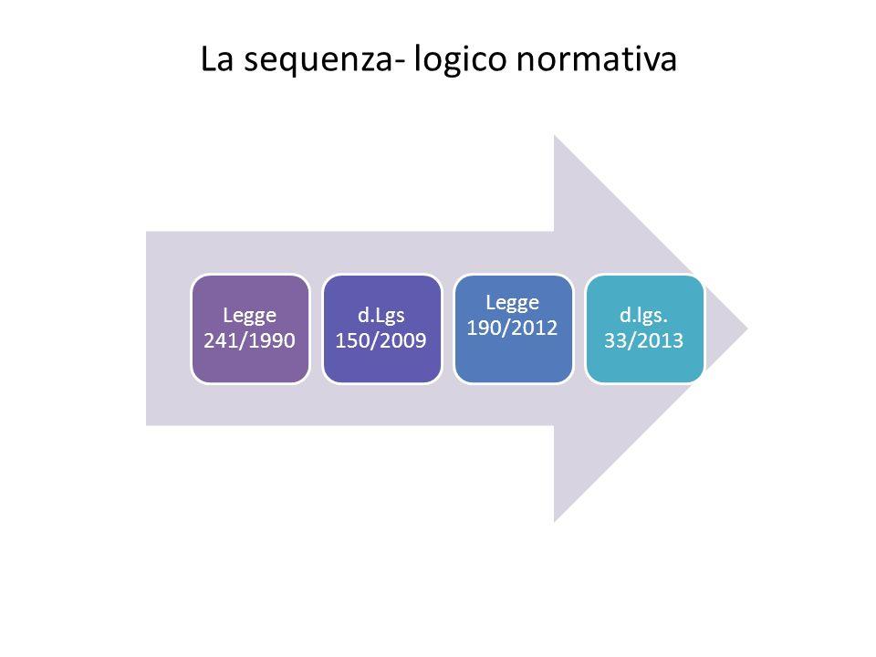 d.lgs.150/2009 CAPO III Trasparenza e rendicontazione della performance Art.