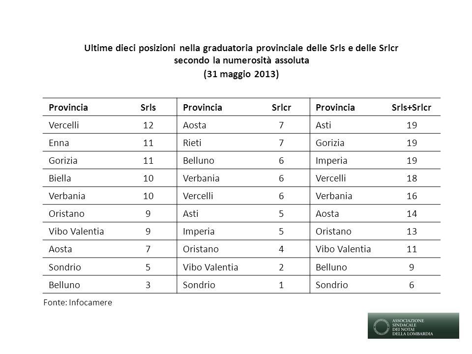 Ultime dieci posizioni nella graduatoria provinciale delle Srls e delle Srlcr secondo la numerosità assoluta (31 maggio 2013) ProvinciaSrlsProvinciaSr