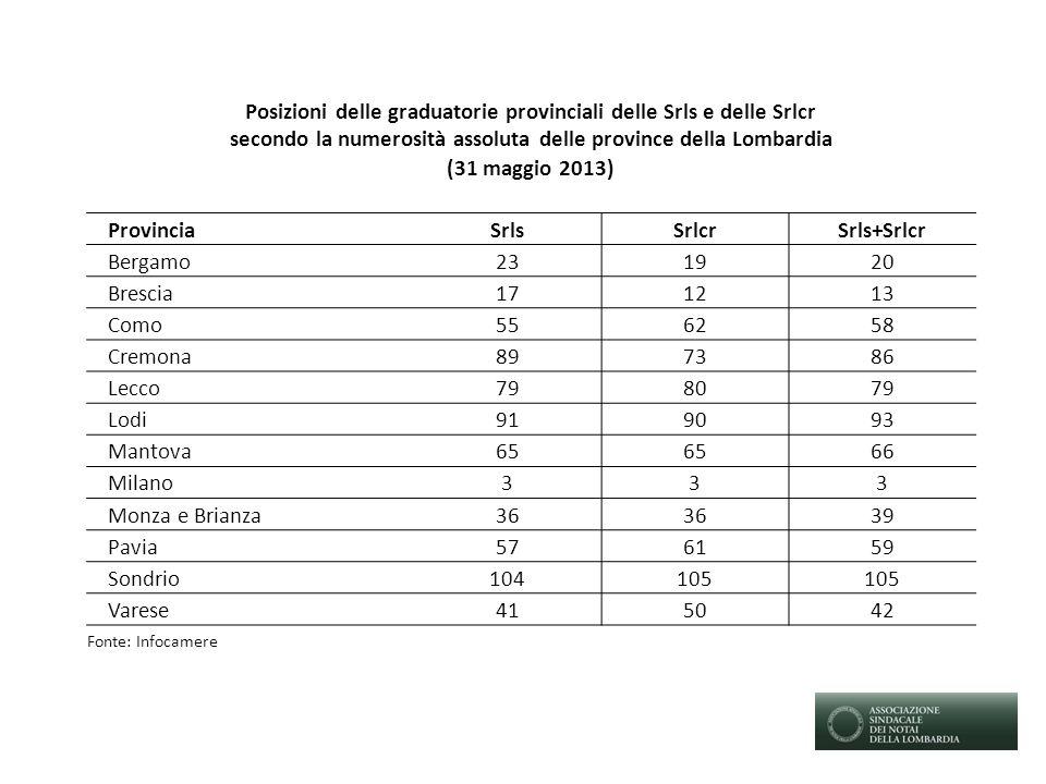 Posizioni delle graduatorie provinciali delle Srls e delle Srlcr secondo la numerosità assoluta delle province della Lombardia (31 maggio 2013) Provin