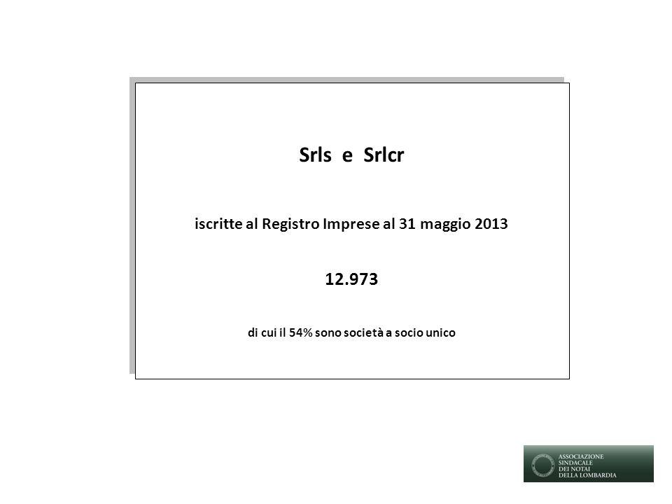 Srls e Srlcr iscritte al Registro Imprese al 31 maggio 2013 12.973 di cui il 54% sono società a socio unico Srls e Srlcr iscritte al Registro Imprese