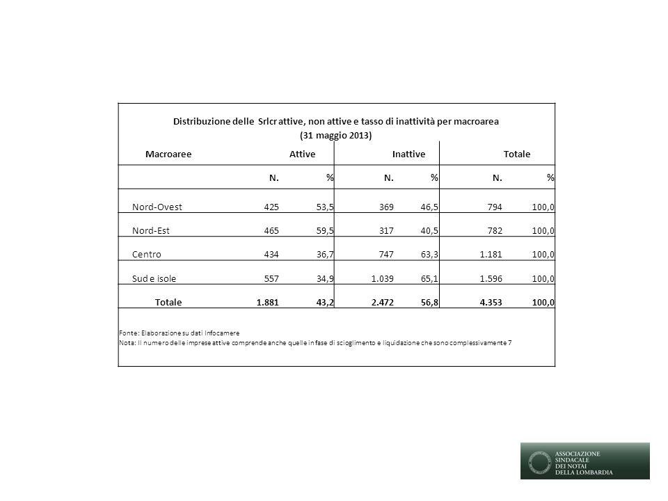 Distribuzione delle Srlcr attive, non attive e tasso di inattività per macroarea (31 maggio 2013) MacroareeAttiveInattiveTotale N.% % % Nord-Ovest42553,536946,5794100,0 Nord-Est46559,531740,5782100,0 Centro43436,774763,31.181100,0 Sud e isole55734,91.03965,11.596100,0 Totale1.88143,22.47256,84.353100,0 Fonte: Elaborazione su dati Infocamere Nota: Il numero delle imprese attive comprende anche quelle in fase di scioglimento e liquidazione che sono complessivamente 7