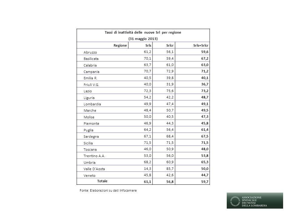 Tassi di inattività delle nuove Srl per regione (31 maggio 2013) RegioneSrlsSrlcrSrls+Srlcr Abruzzo 61,256,159,6 Basilicata 70,159,467,2 Calabria 63,761,063,0 Campania 70,772,971,2 Emilia R.