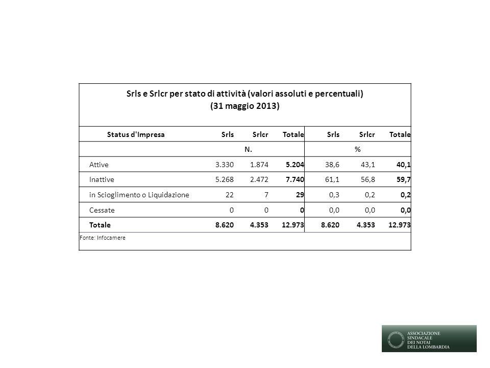 Srls e Srlcr per stato di attività (valori assoluti e percentuali) (31 maggio 2013) Status d ImpresaSrlsSrlcrTotaleSrlsSrlcrTotale N.% Attive3.3301.8745.20438,643,140,1 Inattive5.2682.4727.74061,156,859,7 in Scioglimento o Liquidazione227290,30,2 Cessate0000,0 Totale8.6204.35312.9738.6204.35312.973 Fonte: Infocamere