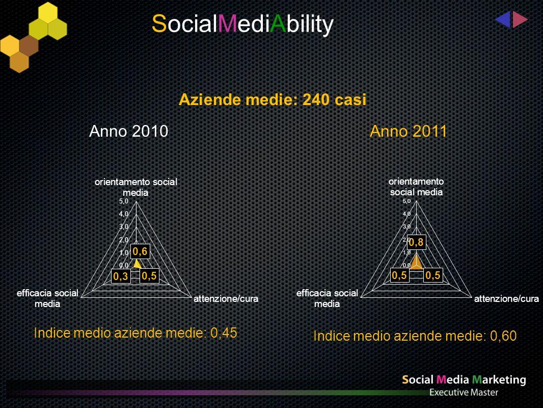Aziende medie: 240 casi Indice medio aziende medie: 0,45 Indice medio aziende medie: 0,60 SocialMediAbility Anno 2010 Anno 2011