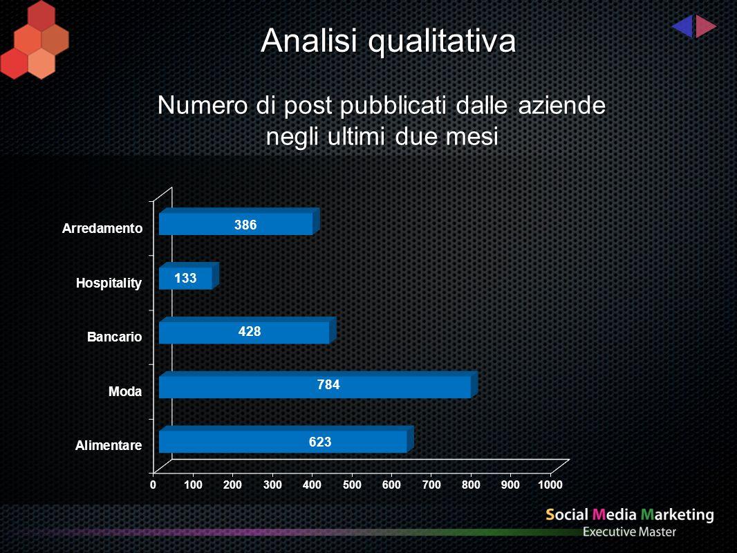 Analisi qualitativa Numero di post pubblicati dalle aziende negli ultimi due mesi