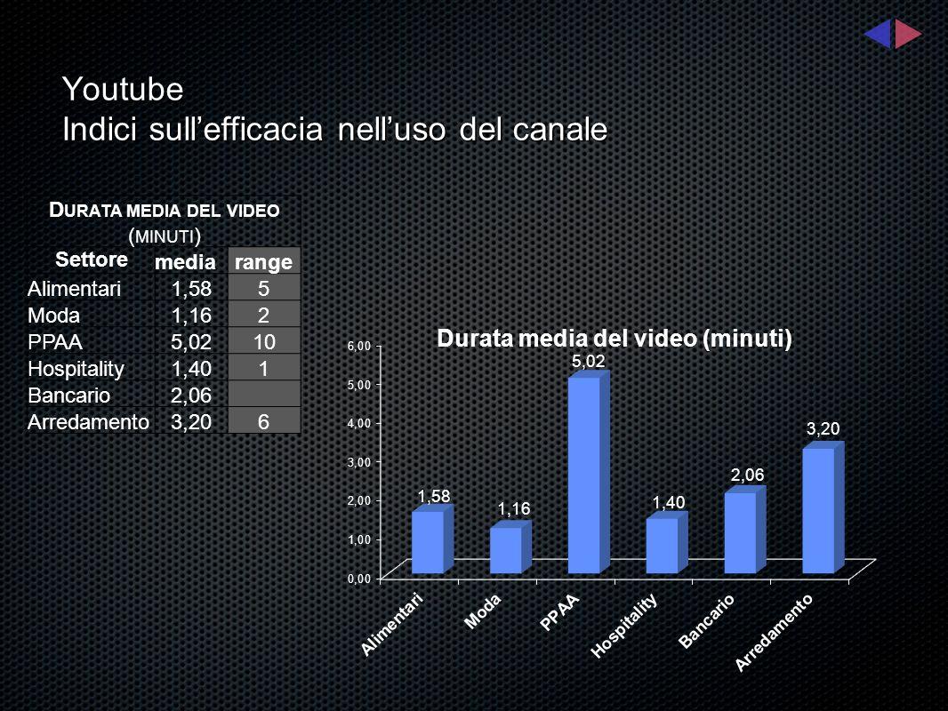 Youtube Indici sullefficacia nelluso del canale D URATA MEDIA DEL VIDEO ( MINUTI ) Settore mediarange Alimentari1,585 Moda1,162 PPAA5,0210 Hospitality
