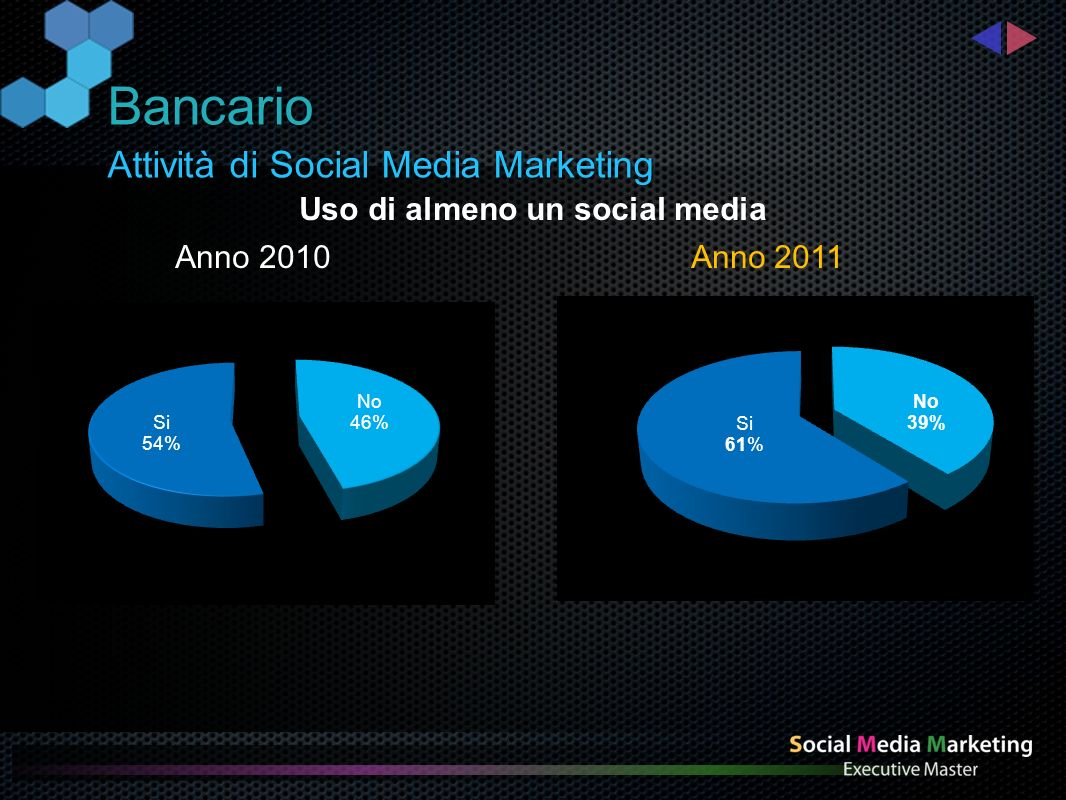 Attività di Social Media Marketing Bancario Uso di almeno un social media Anno 2010 Anno 2011