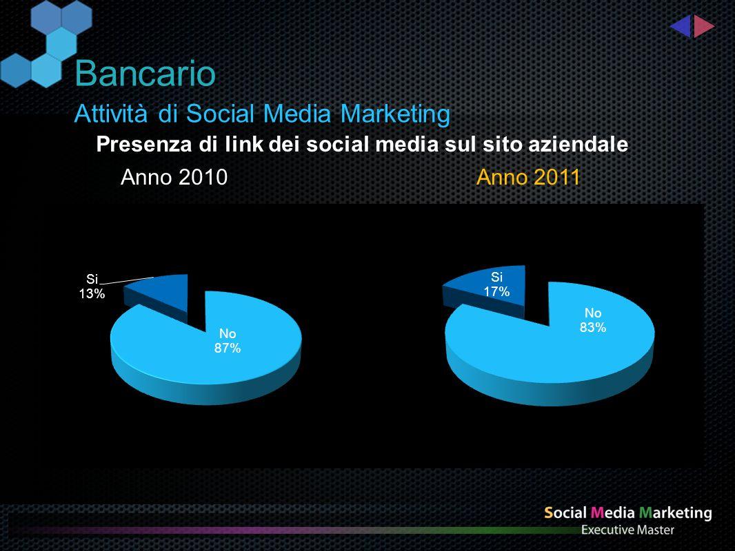 Attività di Social Media Marketing Bancario Presenza di link dei social media sul sito aziendale Anno 2010 Anno 2011