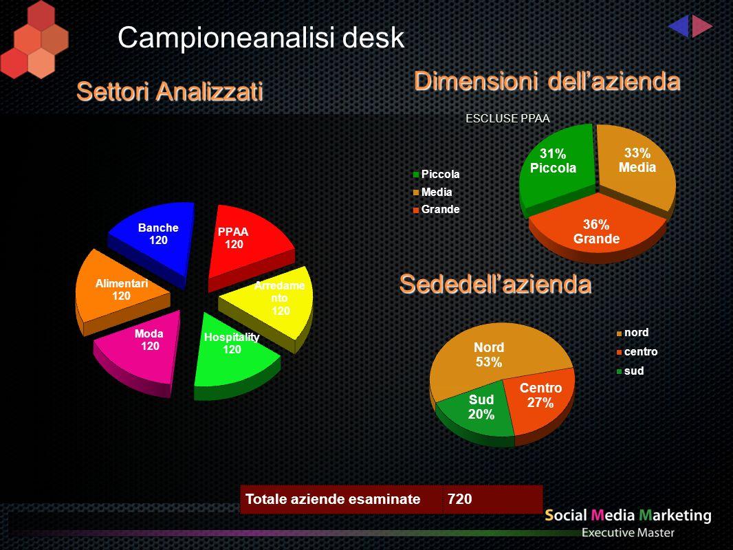 Settori Analizzati Totale aziende esaminate720 Dimensioni dellazienda ESCLUSE PPAA Sededellazienda Campioneanalisi desk