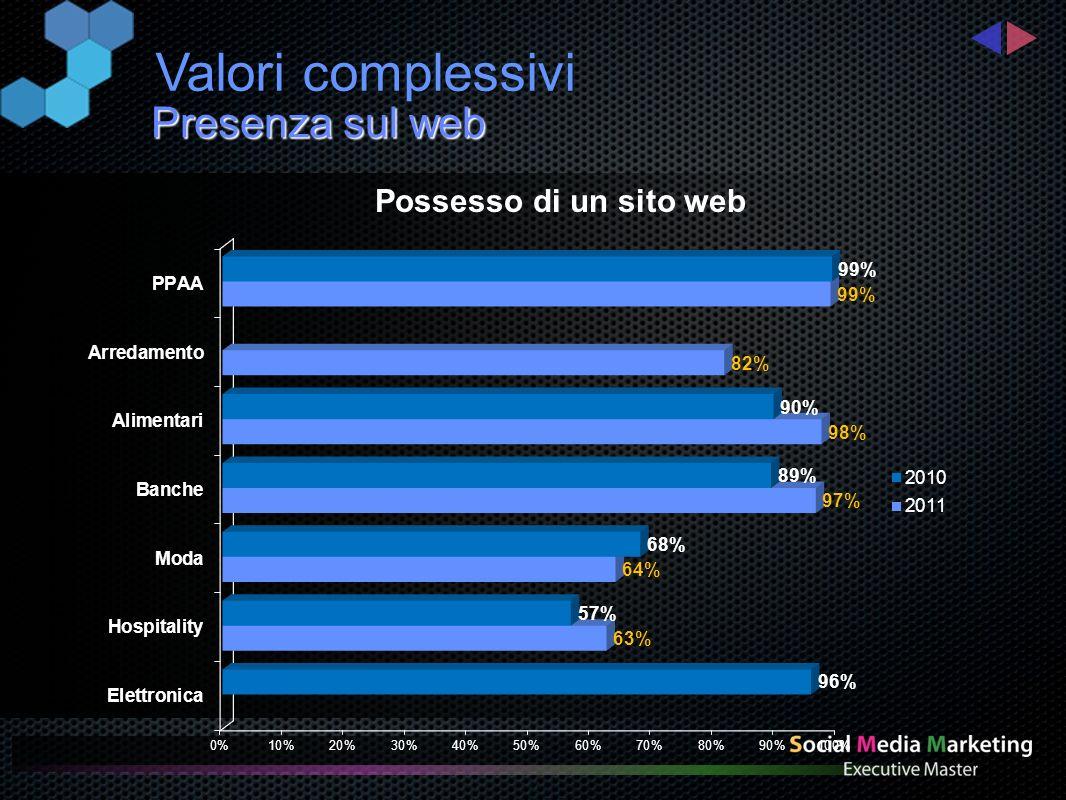 Presenza sul web Valori complessivi Possesso di un sito web