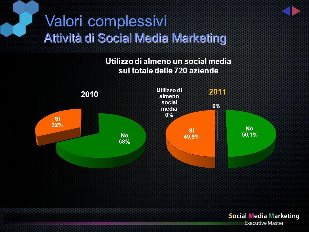 Attività di Social Media Marketing Utilizzo di almeno un social media sul totale delle 720 aziende Valori complessivi