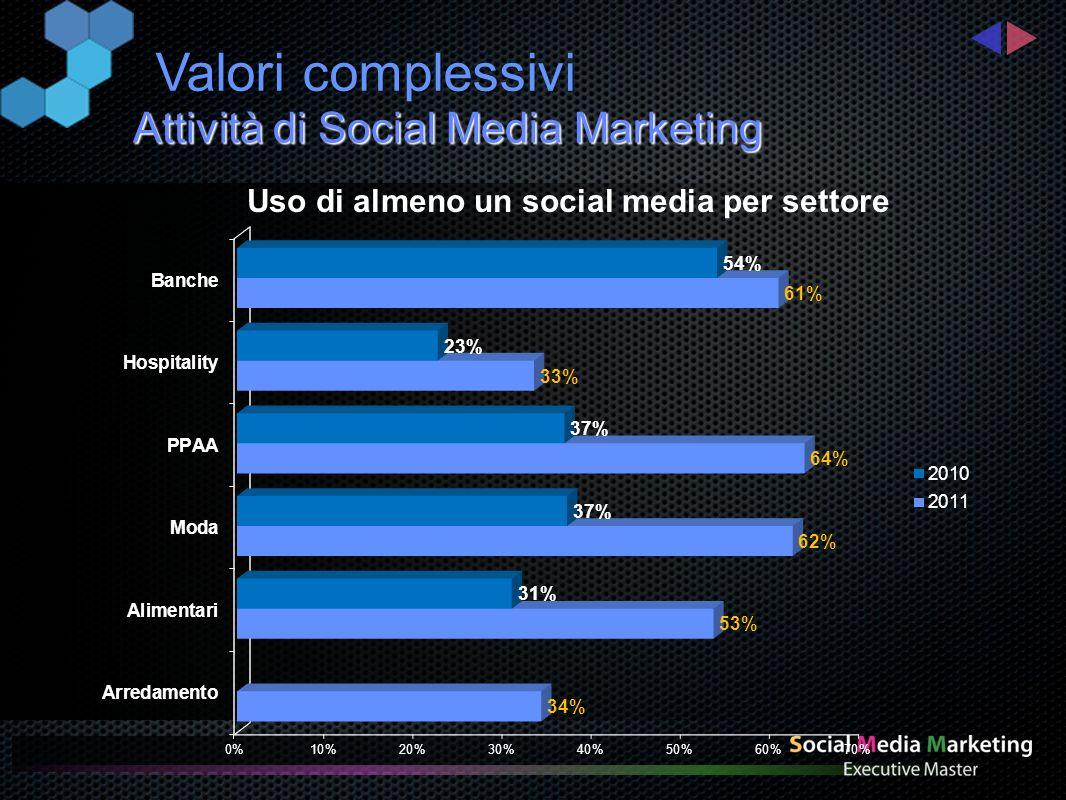 Attività di Social Media Marketing Valori complessivi Uso di almeno un social media per settore