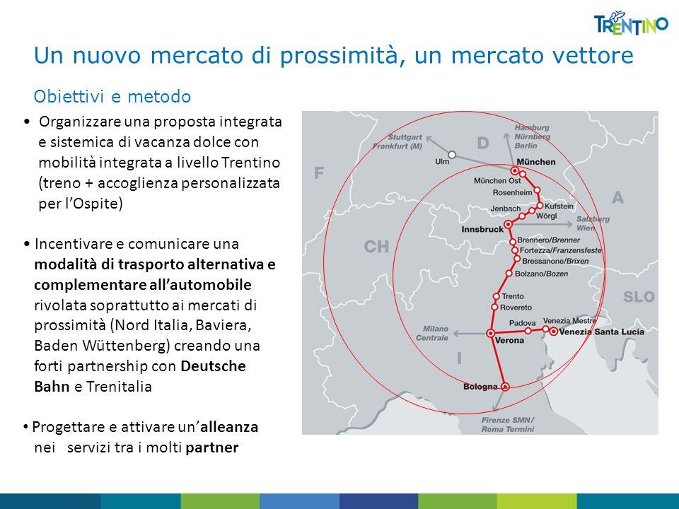 Un nuovo mercato di prossimità, un mercato vettore Obiettivi e metodo Organizzare una proposta integrata e sistemica di vacanza dolce con mobilità int