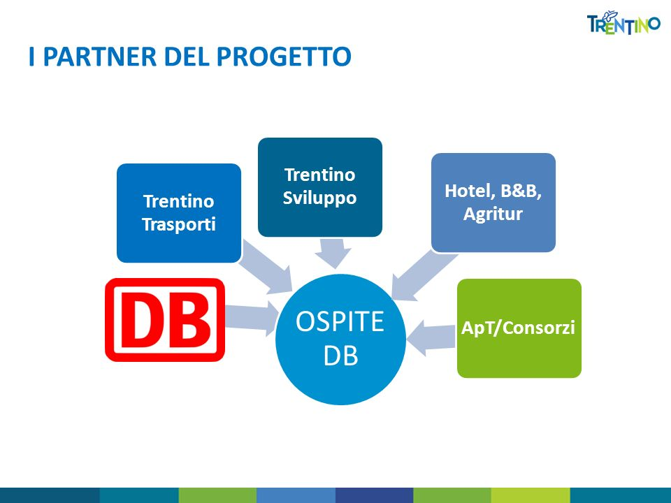 I PARTNER DEL PROGETTO OSPIT E DB Hotel, B&B, Agritur Trentino Sviluppo Trentino Trasporti ApT/Consorzi