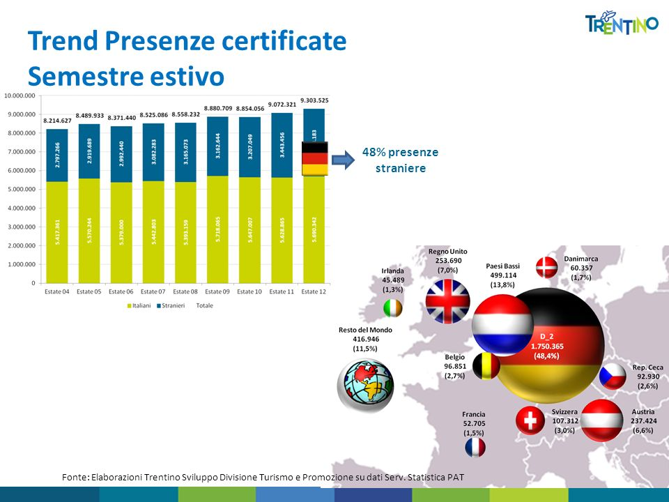 Trend Presenze certificate Semestre estivo 48% presenze straniere Fonte: Elaborazioni Trentino Sviluppo Divisione Turismo e Promozione su dati Serv. S