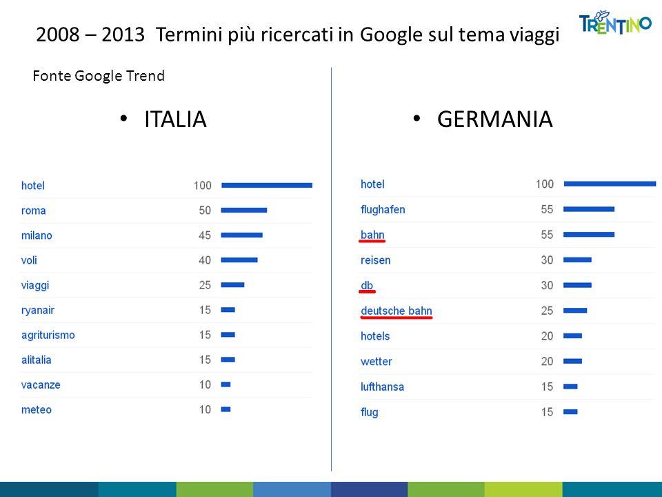 2008 – 2013 Termini più ricercati in Google sul tema viaggi ITALIA GERMANIA Fonte Google Trend
