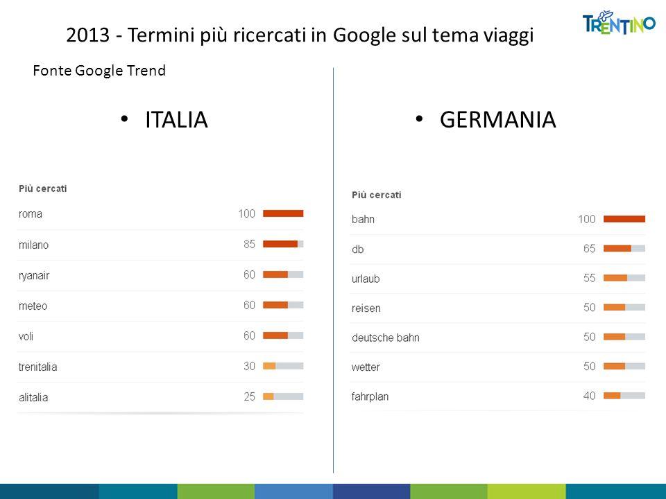 2013 - Termini più ricercati in Google sul tema viaggi ITALIA GERMANIA Fonte Google Trend
