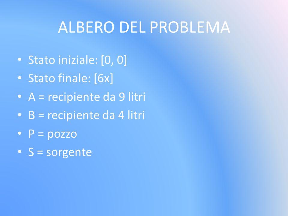 ALBERO DEL PROBLEMA Stato iniziale: [0, 0] Stato finale: [6x] A = recipiente da 9 litri B = recipiente da 4 litri P = pozzo S = sorgente