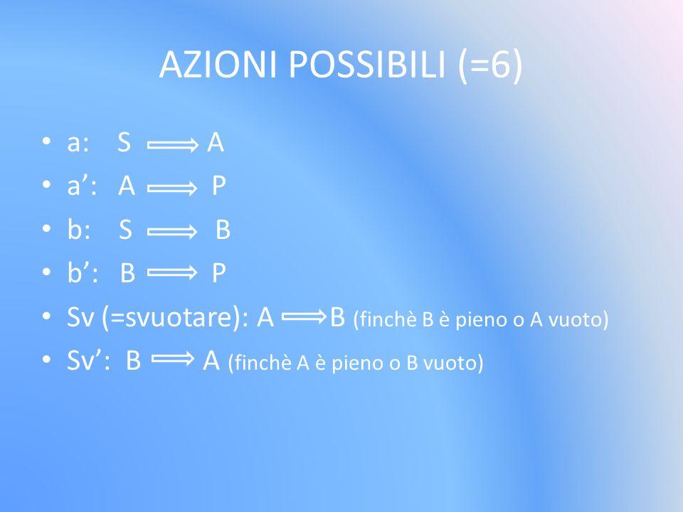 AZIONI POSSIBILI (=6) a: S A a: A P b: S B b: B P Sv (=svuotare): A B (finchè B è pieno o A vuoto) Sv: B A (finchè A è pieno o B vuoto)