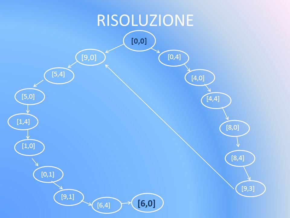 RISOLUZIONE [0,0] [9,0] [5,4] [5,0] [1,4] [1,0] [0,1] [9,1] [6,4] [6,0] [0,4] [4,0] [4,4] [8,0] [8,4] [9,3]