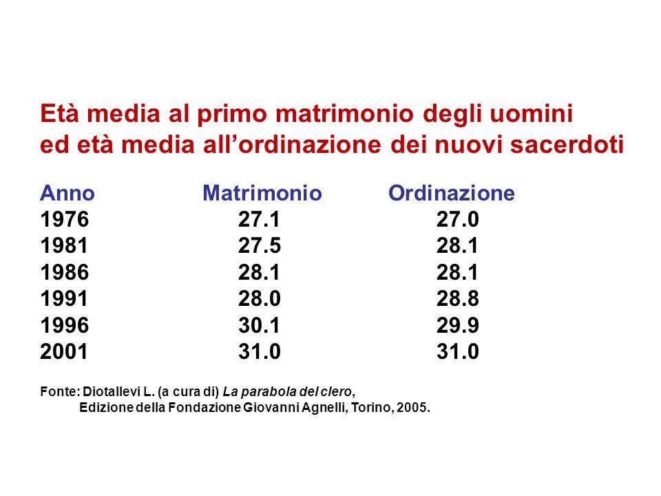 Età media al primo matrimonio degli uomini ed età media allordinazione dei nuovi sacerdoti Anno Matrimonio Ordinazione 197627.127.0 198127.528.1 19862