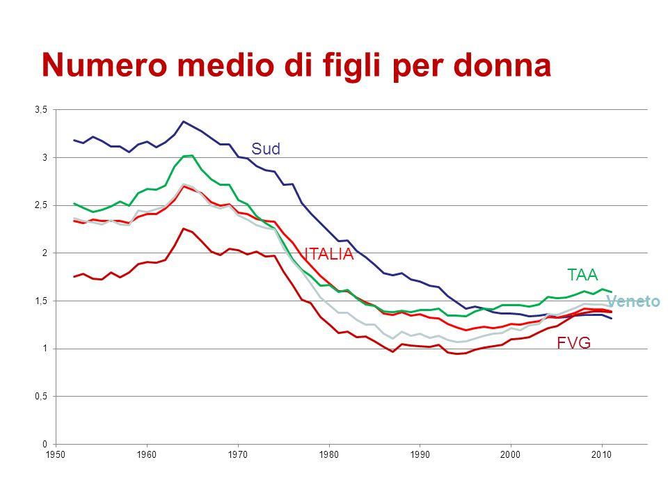 FVG Veneto TAA Sud ITALIA Numero medio di figli per donna
